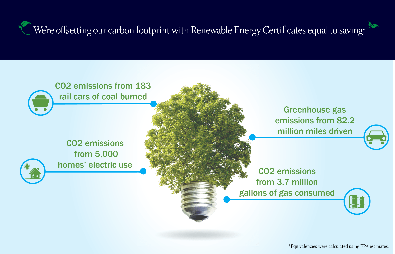 Point72 carbon footprint offset